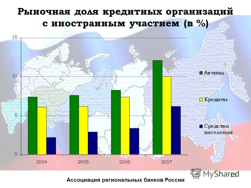 13 Рыночная доля кредитных организаций с иностранным участием (в %) Ассоциация региональных банков России
