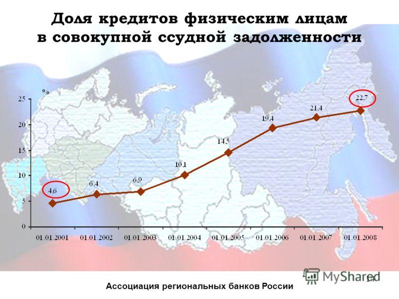 14 Доля кредитов физическим лицам в совокупной ссудной задолженности Ассоциация региональных банков России