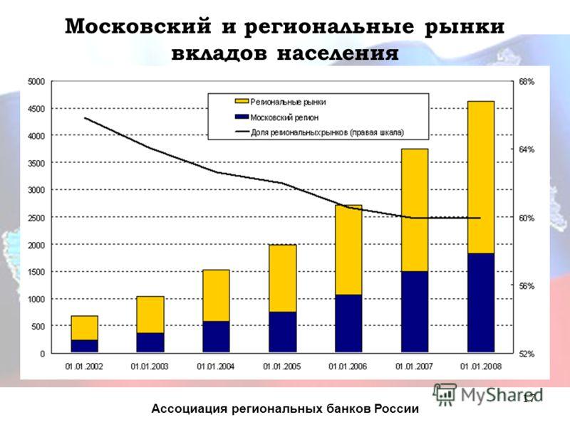 17 Московский и региональные рынки вкладов населения Ассоциация региональных банков России