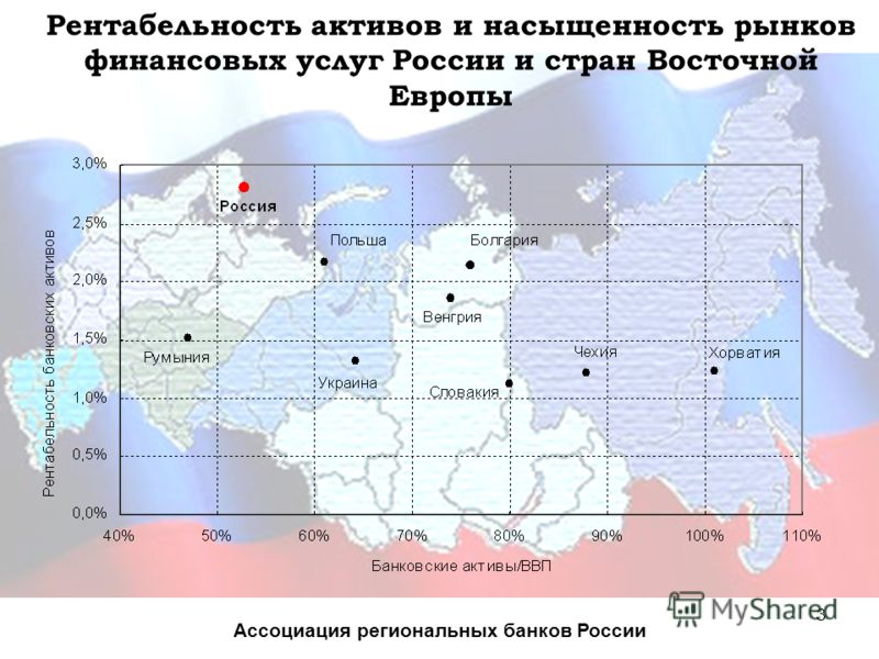 3 Рентабельность активов и насыщенность рынков финансовых услуг России и стран Восточной Европы Ассоциация региональных банков России