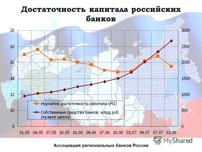 7 Достаточность капитала российских банков Ассоциация региональных банков России