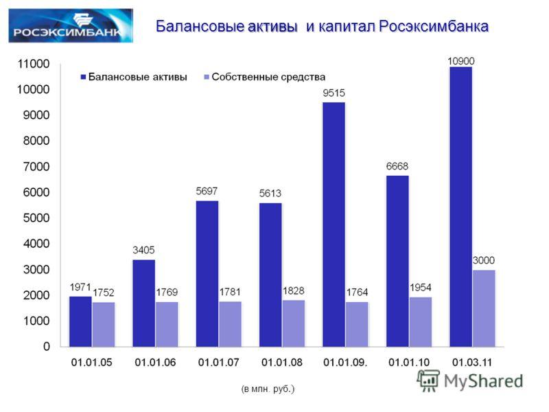 (в млн. руб.) Балансовые активы и капитал Росэксимбанка