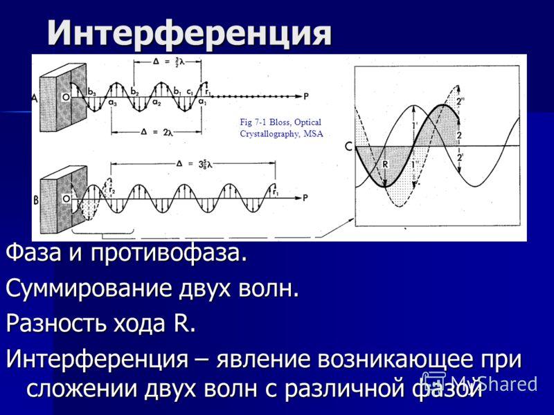 Интерференция Фаза и противофаза. Суммирование двух волн. Разность хода R. Интерференция – явление возникающее при сложении двух волн с различной фазой Fig 7-1 Bloss, Optical Crystallography, MSA