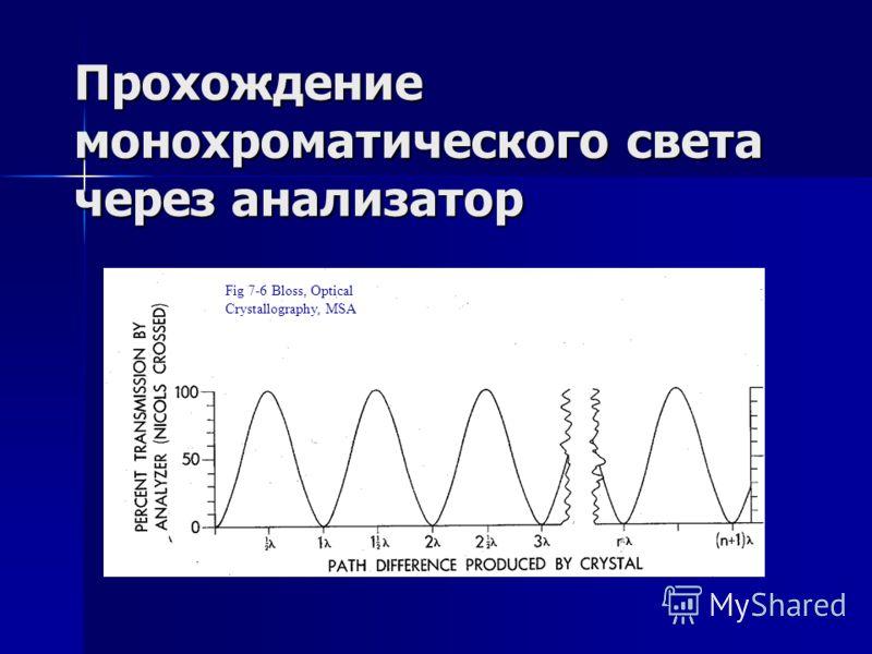 Прохождение монохроматического света через анализатор Fig 7-6 Bloss, Optical Crystallography, MSA