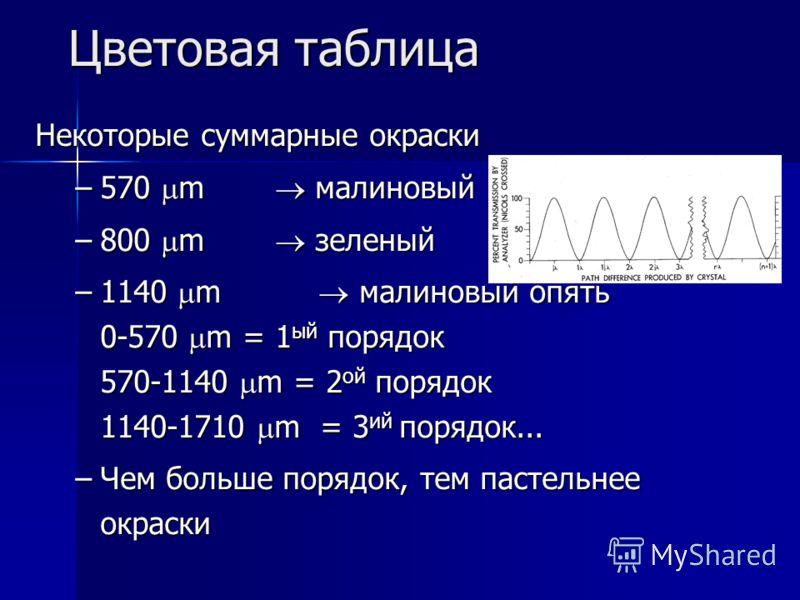 Цветовая таблица Некоторые суммарные окраски –570 m малиновый –800 m зеленый –1140 m малиновый опять 0-570 m = 1 ый порядок 570-1140 m = 2 ой порядок 1140-1710 m = 3 ий порядок... –Чем больше порядок, тем пастельнее окраски