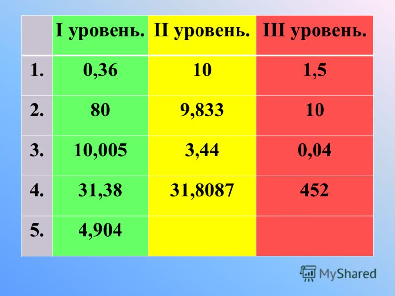 I уровень.II уровень.III уровень. 1.0,36101,5 2.809,83310 3.10,0053,440,04 4.31,3831,8087452 5.4,904