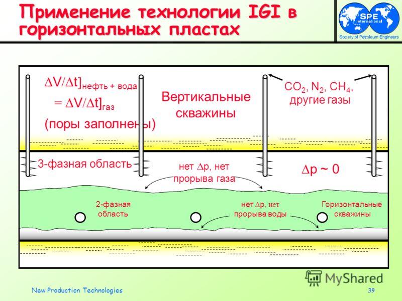 New Production Technologies39 Применение технологии IGI в горизонтальных пластах нет p, нет прорыва воды нет p, нет прорыва газа V / t ] нефть + вода = V / t] газ (поры заполнены) CO 2, N 2, CH 4, другие газы 3-фазная область 2-фазная область Горизон