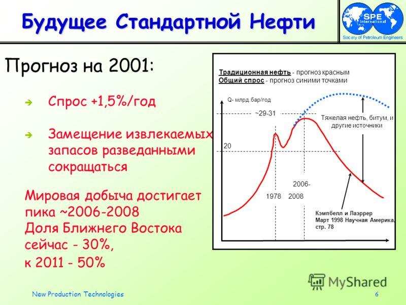 New Production Technologies6 Будущее Стандартной Нефти Прогноз на 2001: Спрос +1,5%/год Замещение извлекаемых запасов разведанными сокращаться Q- млрд.бар/год 20 ~29-31 Традиционная нефть - прогноз красным Общий спрос - прогноз синими точками 2006- 1