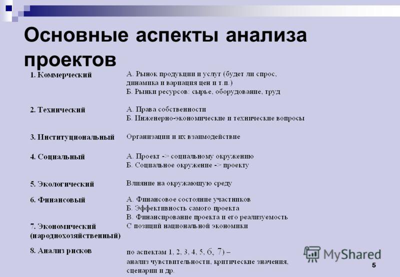 5 Основные аспекты анализа проектов