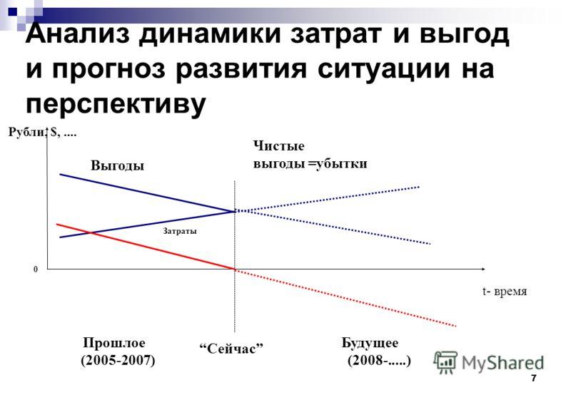 7 Анализ динамики затрат и выгод и прогноз развития ситуации на перспективу Выгоды Рубли, $,.... Затраты Прошлое (2005-2007) Будущее (2008-.....) Чистые выгоды =убытки Сейчас t- время 0