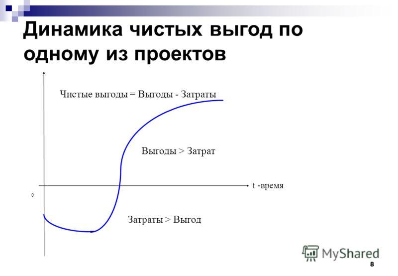 8 Динамика чистых выгод по одному из проектов t -время Затраты > Выгод Выгоды > Затрат Чистые выгоды = Выгоды - Затраты 0