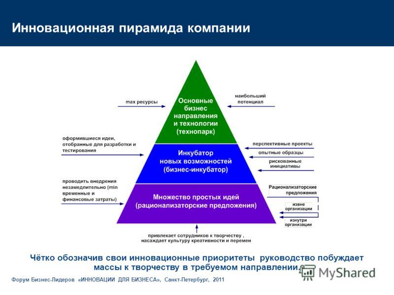 Чётко обозначив свои инновационные приоритеты руководство побуждает массы к творчеству в требуемом направлении. Инновационная пирамида компании Форум Бизнес-Лидеров «ИННОВАЦИИ ДЛЯ БИЗНЕСА», Санкт-Петербург, 2011