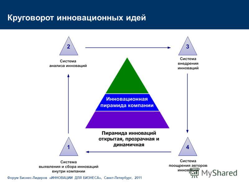 Круговорот инновационных идей Форум Бизнес-Лидеров «ИННОВАЦИИ ДЛЯ БИЗНЕСА», Санкт-Петербург, 2011