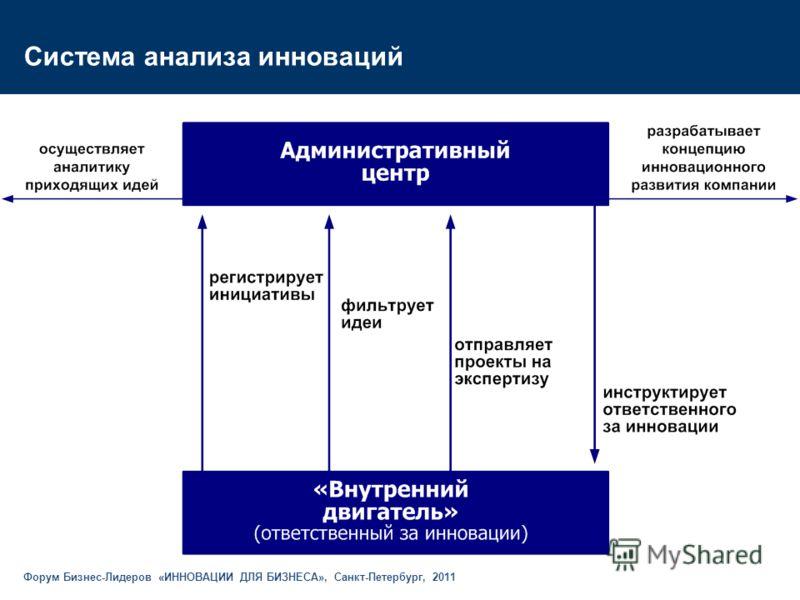 Система анализа инноваций Форум Бизнес-Лидеров «ИННОВАЦИИ ДЛЯ БИЗНЕСА», Санкт-Петербург, 2011