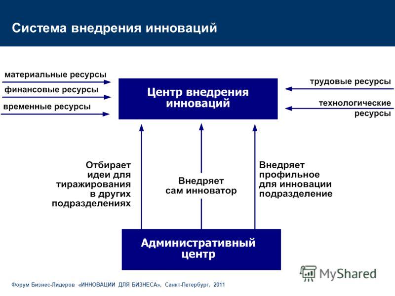 Система внедрения инноваций Форум Бизнес-Лидеров «ИННОВАЦИИ ДЛЯ БИЗНЕСА», Санкт-Петербург, 2011