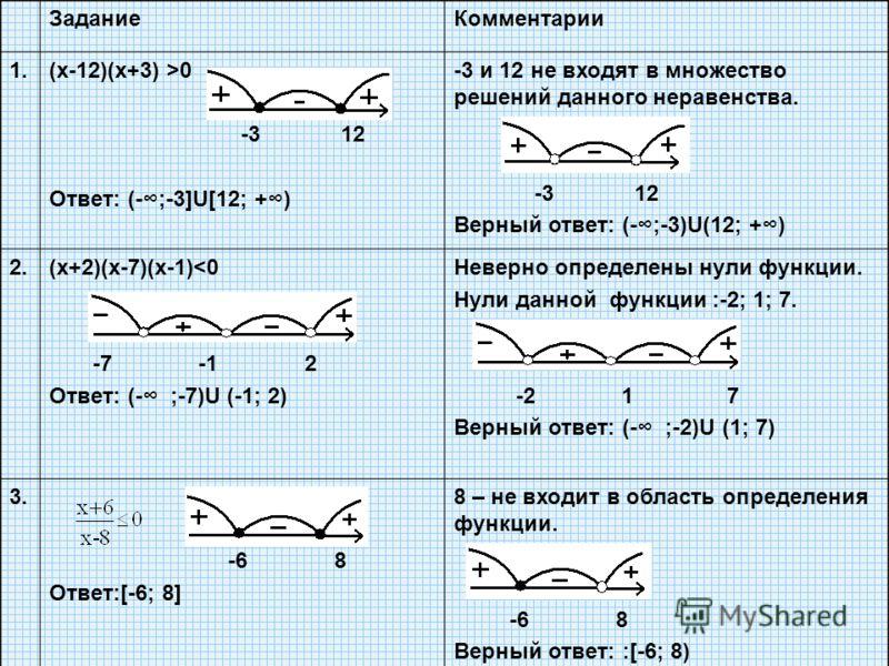 ЗаданиеКомментарии 1.(х-12)(х+3) >0 -3 12 Ответ: (-;-3]U[12; +) -3 и 12 не входят в множество решений данного неравенства. -3 12 Верный ответ: (-;-3)U(12; +) 2.(х+2)(х-7)(х-1)