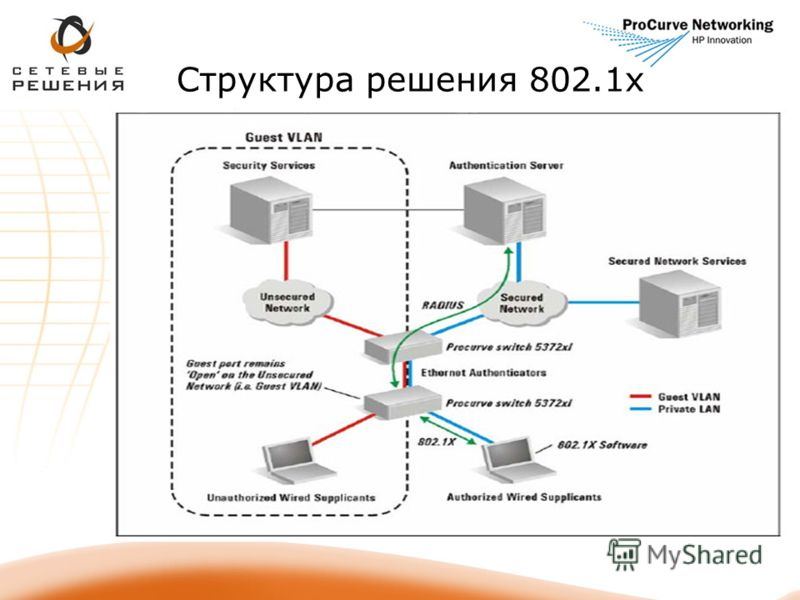 Структура решения 802.1х