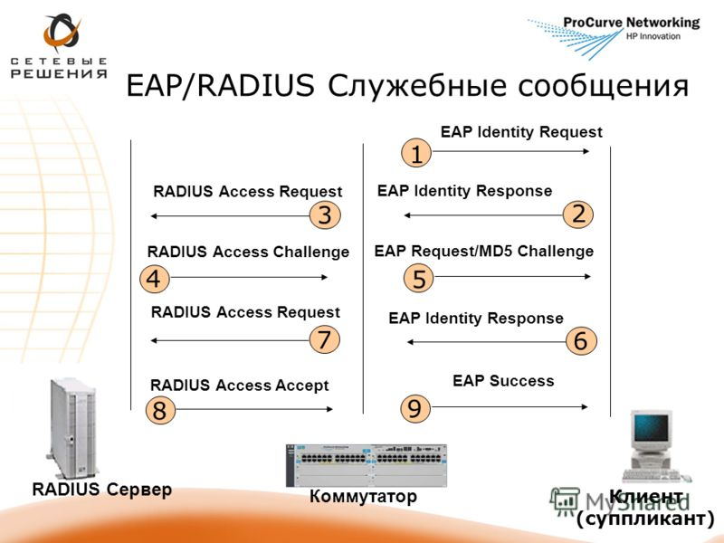 EAP/RADIUS Служебные сообщения 1 EAP Identity Request 2 EAP Identity Response 3 RADIUS Access Request 7 8 RADIUS Access Accept 4 RADIUS Access Challenge 5 EAP Request/MD5 Challenge 6 EAP Identity Response 9 EAP Success Коммутатор RADIUS Сервер Клиент