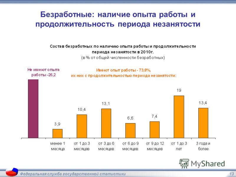 13Федеральная служба государственной статистики Безработные: наличие опыта работы и продолжительность периода незанятости