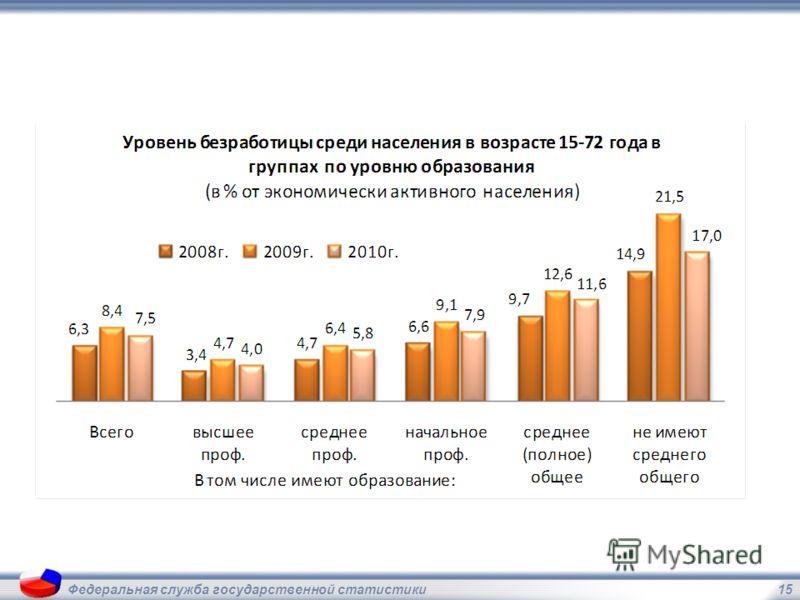 15Федеральная служба государственной статистики