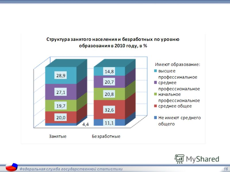 16Федеральная служба государственной статистики