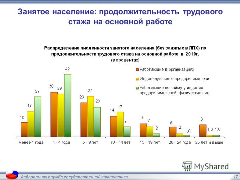 17Федеральная служба государственной статистики Занятое население: продолжительность трудового стажа на основной работе