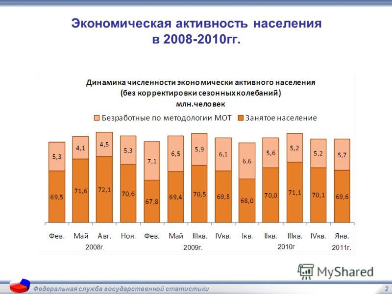 2Федеральная служба государственной статистики Экономическая активность населения в 2008-2010гг.
