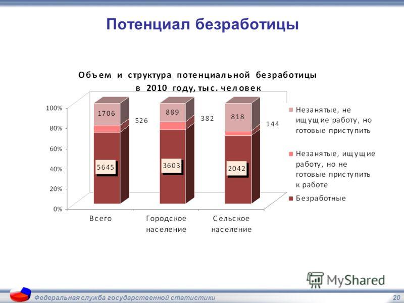 20Федеральная служба государственной статистики Потенциал безработицы