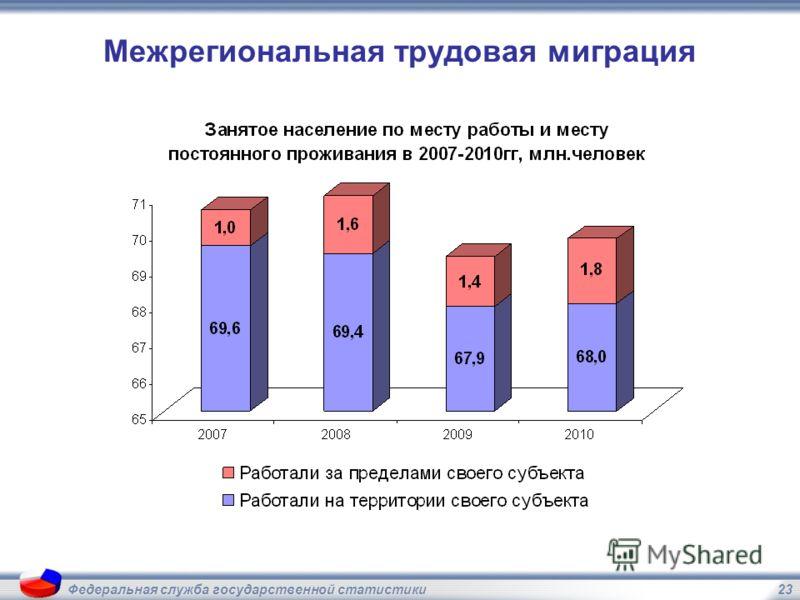 23Федеральная служба государственной статистики Межрегиональная трудовая миграция