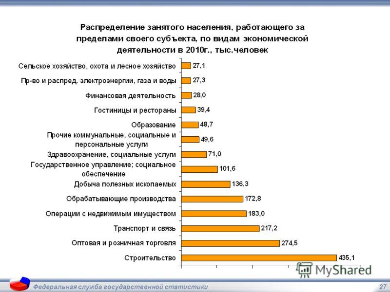 27Федеральная служба государственной статистики