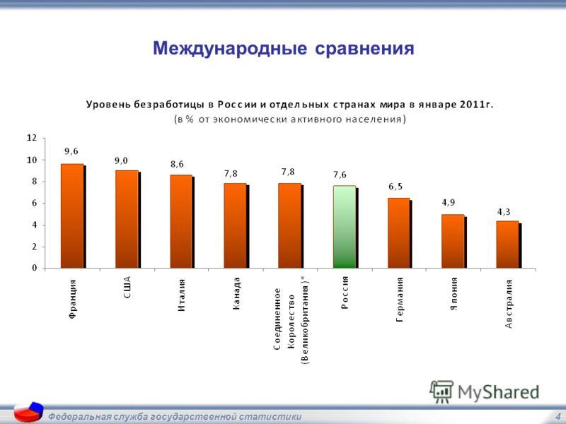 4Федеральная служба государственной статистики Международные сравнения