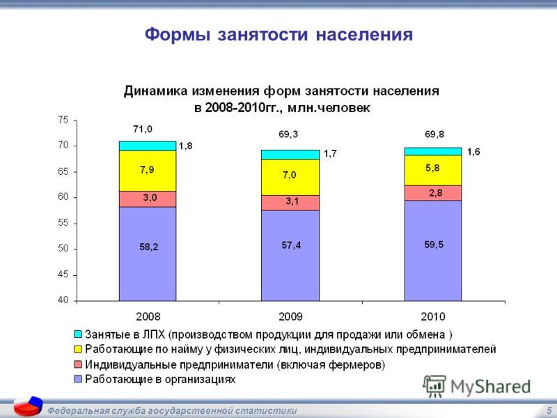 5Федеральная служба государственной статистики Формы занятости населения