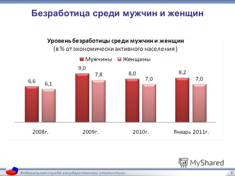 6Федеральная служба государственной статистики Безработица среди мужчин и женщин