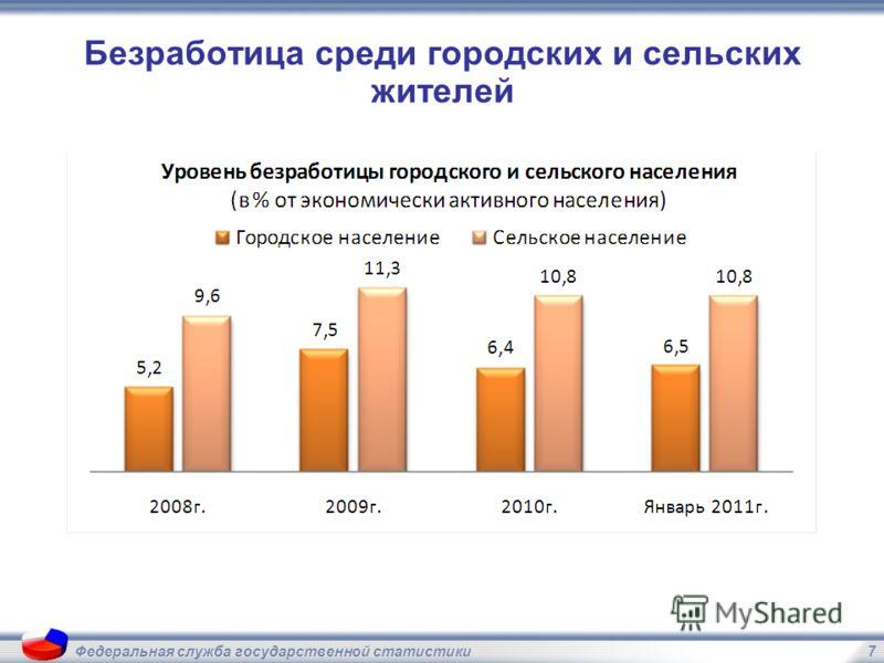 7Федеральная служба государственной статистики Безработица среди городских и сельских жителей