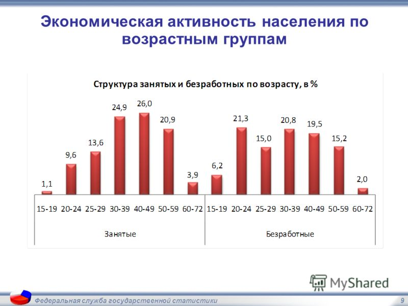 9 Экономическая активность населения по возрастным группам