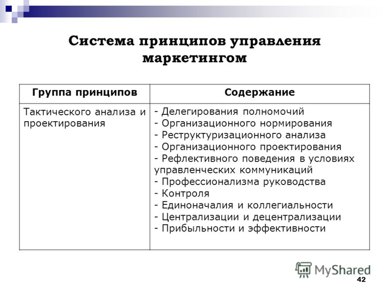 42 Система принципов управления маркетингом Группа принциповСодержание Тактического анализа и проектирования - Делегирования полномочий - Организационного нормирования - Реструктуризационного анализа - Организационного проектирования - Рефлективного