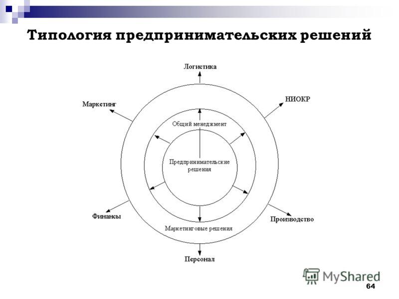 64 Типология предпринимательских решений