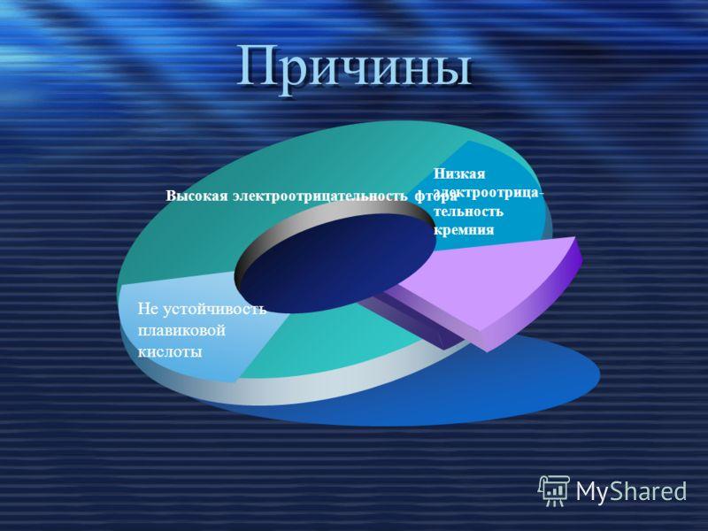 Причины Высокая электроотрицательность фтора Не устойчивость плавиковой кислоты Низкая электроотрица- тельность кремния