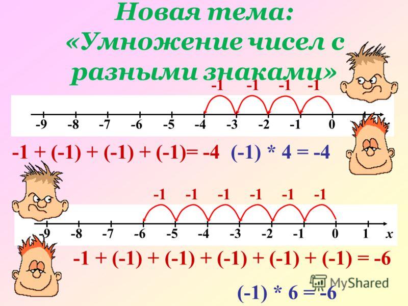 Новая тема: «Умножение чисел с разными знаками» -9 -8 -7 -6 -5 -4 -3 -2 -1 0 1 х -1 + (-1) + (-1) + (-1)= -4(-1) * 4 = -4 -9 -8 -7 -6 -5 -4 -3 -2 -1 0 1 х -1 + (-1) + (-1) + (-1) + (-1) + (-1) = -6 (-1) * 6 = -6