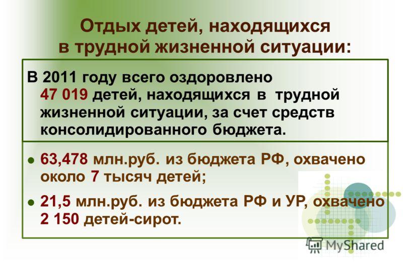 Отдых детей, находящихся в трудной жизненной ситуации: В 2011 году всего оздоровлено 47 019 детей, находящихся в трудной жизненной ситуации, за счет средств консолидированного бюджета. 63,478 млн.руб. из бюджета РФ, охвачено около 7 тысяч детей; 21,5