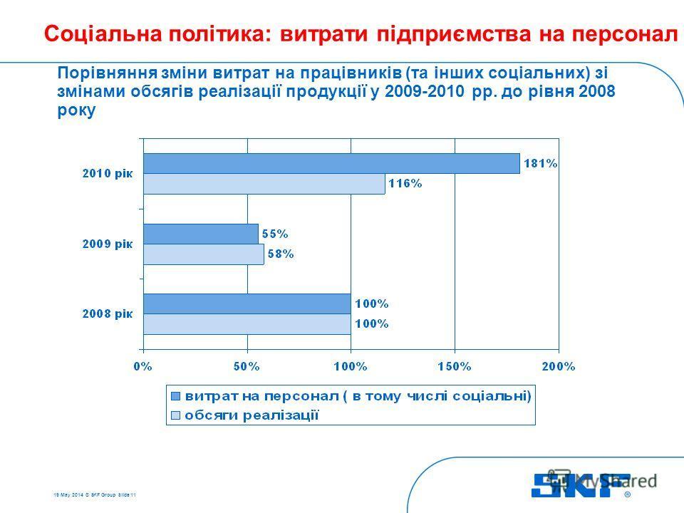 19 May 2014 © SKF Group Slide 11 Соціальна політика: витрати підприємства на персонал Порівняння зміни витрат на працівників (та інших соціальних) зі змінами обсягів реалізації продукції у 2009-2010 рр. до рівня 2008 року