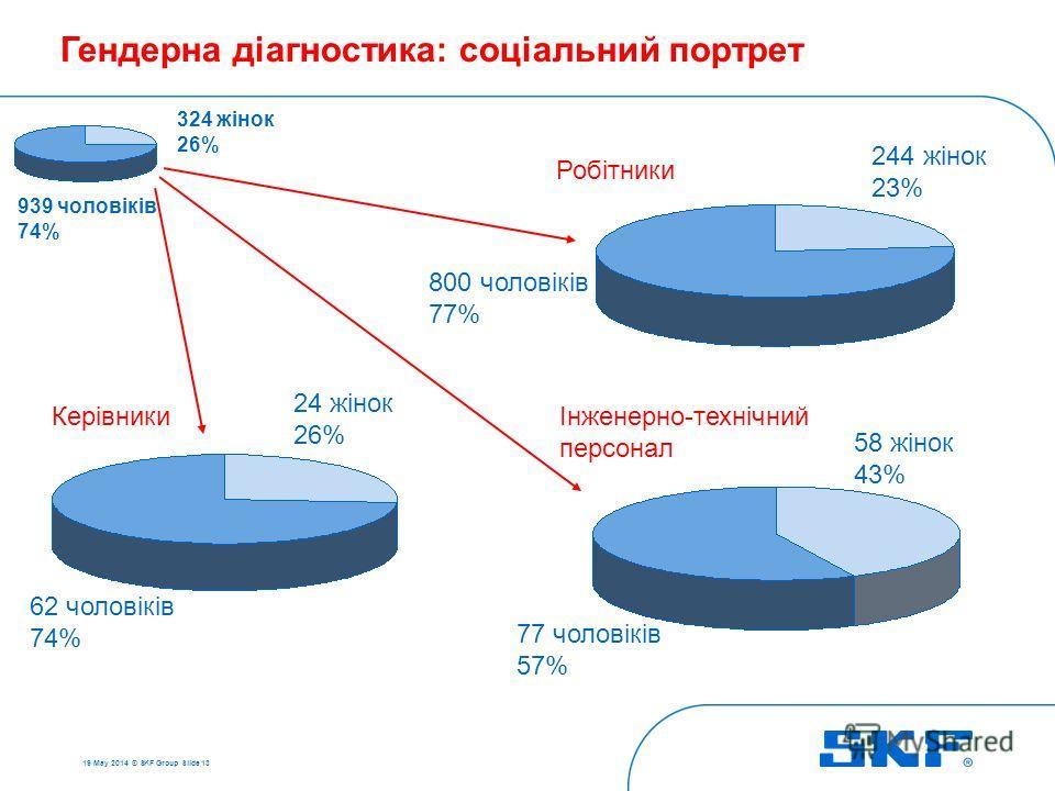 19 May 2014 © SKF Group Slide 13 324 жінок 26% 939 чоловіків 74% Робітники 244 жінок 23% 800 чоловіків 77% 58 жінок 43% 77 чоловіків 57% 62 чоловіків 74% Інженерно-технічний персонал Керівники 24 жінок 26% Гендерна діагностика: соціальний портрет