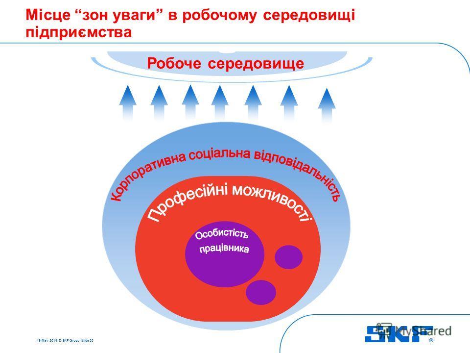 19 May 2014 © SKF Group Slide 20 Робоче середовище Місце зон уваги в робочому середовищі підприємства