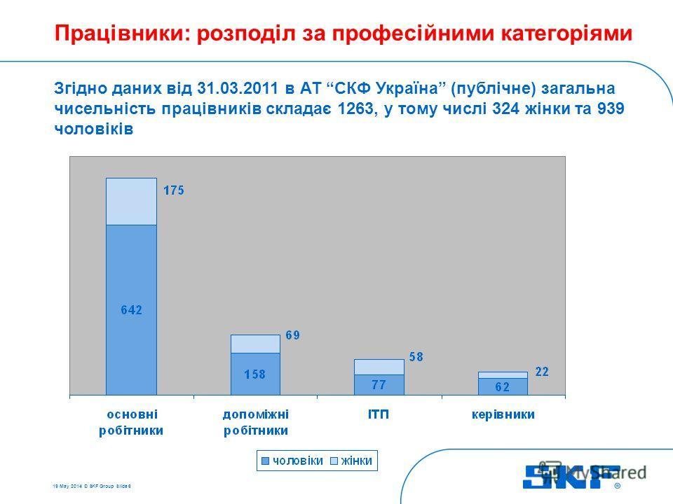 19 May 2014 © SKF Group Slide 6 Працівники: розподіл за професійними категоріями Згідно даних від 31.03.2011 в АТ СКФ Україна (публічне) загальна чисельність працівників складає 1263, у тому числі 324 жінки та 939 чоловіків