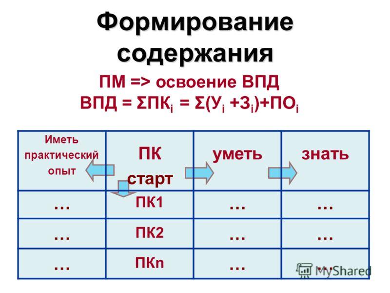 Формирование содержания ПМ => освоение ВПД ВПД = ΣПК i = Σ(У i +З i )+ПО i Иметь практический опыт ПК старт уметьзнать … ПК1 …… … ПК2 …… … ПКn ……