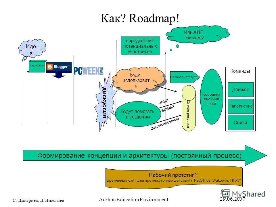 С. Дмитриев, Д. Николаев 29.06.2007 Ad-hoc Education Environment Как? Roadmap! Формирование концепции и архитектуры (постоянный процесс) Или AHE - бизнес? Иде я Будут помогать в создании Будут использовать Координа ционный совет Команды Движок Наполн