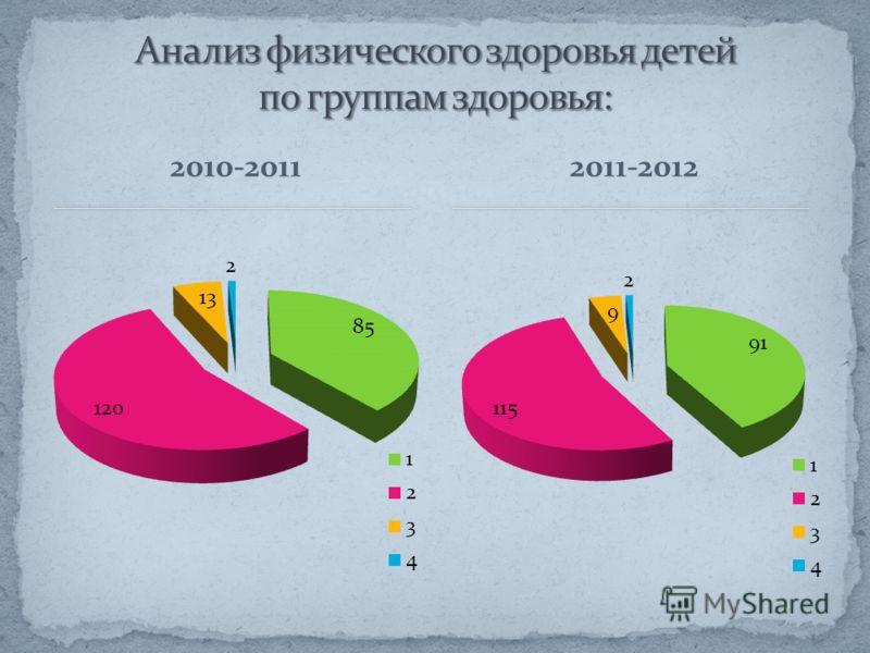 2010-20112011-2012