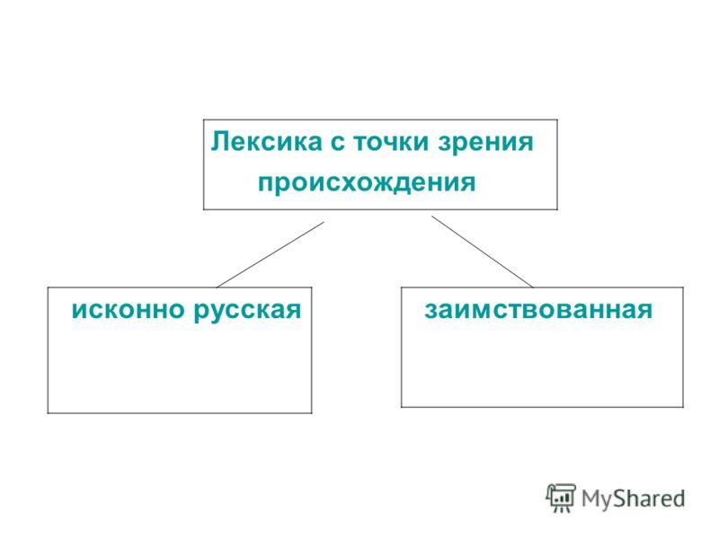 Лексика с точки зрения происхождения исконно русская заимствованная