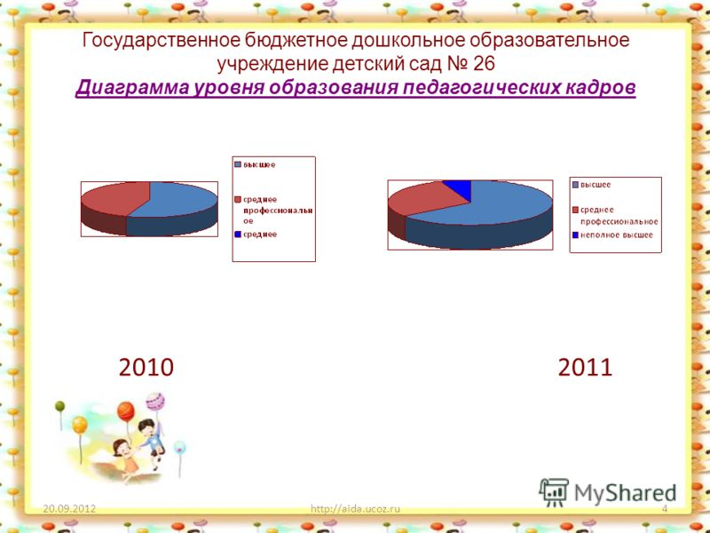 Государственное бюджетное дошкольное образовательное учреждение детский сад 26 Диаграмма уровня образования педагогических кадров 2010 2011 20.09.2012http://aida.ucoz.ru4