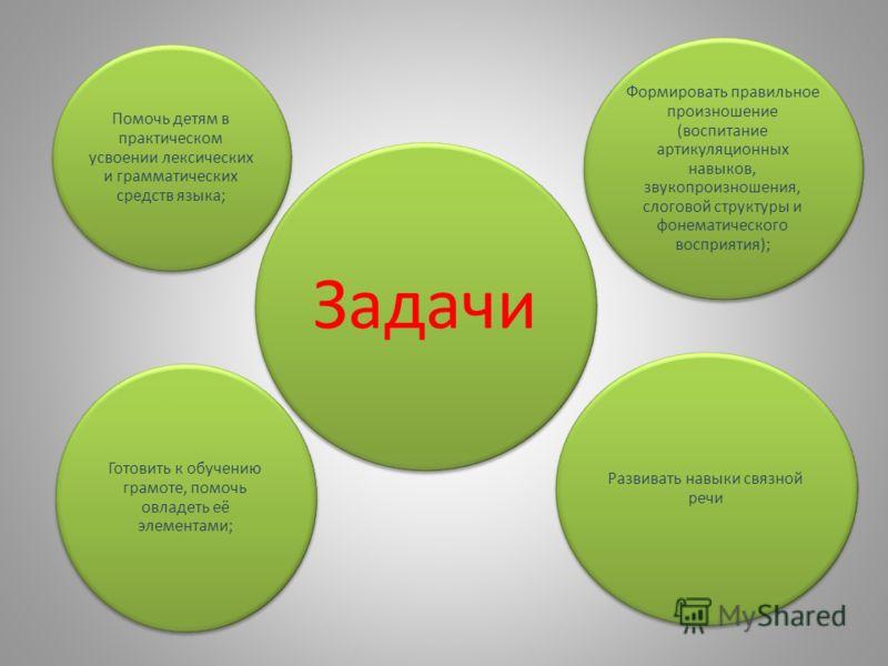 Цель: Устранить речевой дефект детей и предупредить возможные трудности в усвоении школьных знаний, обусловленных речевым недоразвитием
